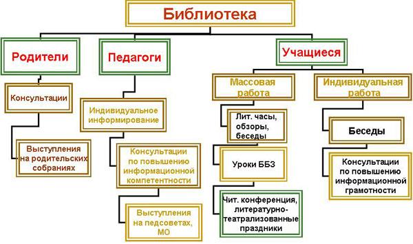 Схема работы библиотеки: